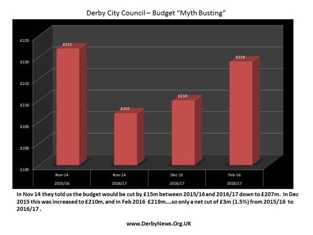 Budget chart2