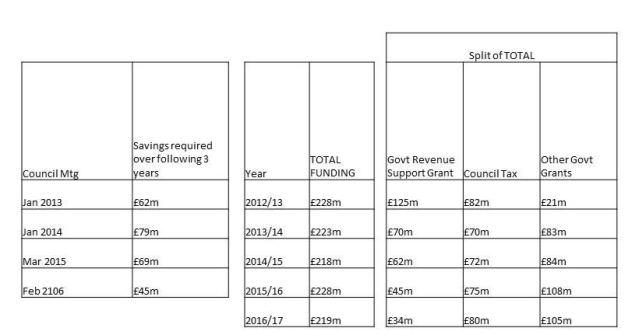 Council Budgets
