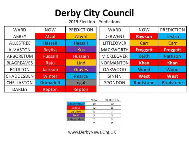 1f820fe05d6f5 Council Elections – Derby shows its spirit with a Very Predictable ...